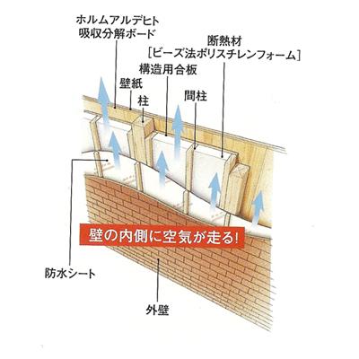 壁体内通気、壁の内側に空気が通る。