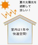 夏の太陽光を遮断して涼しい!