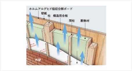 地震に強い独自の工法