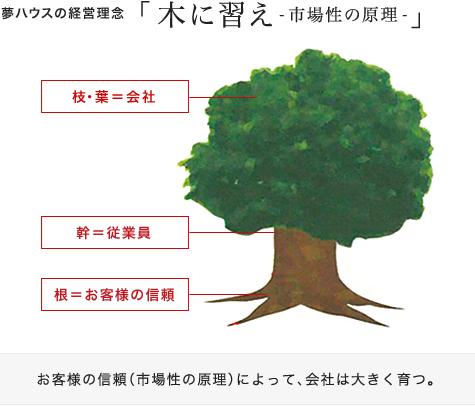 夢ハウスの経営理念「木に習え-市場性の原理-」