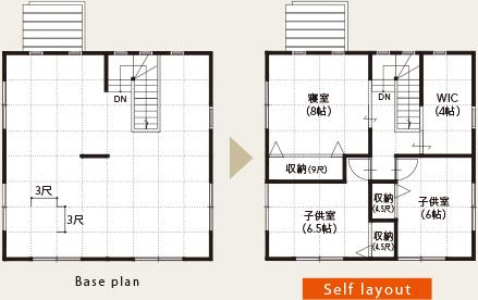 Self layout